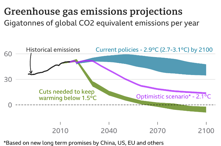 Parisaftalens klimamål er kommet indenfor rækkevidde ifølge nye analyser (BBC)